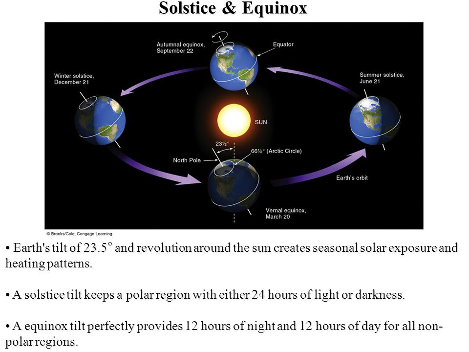 Solstice & Equinox Earth's tilt of 23.5° and revolution around the sun creates seasonal solar exposure and heating patterns. Earth's tilt of 23.5° and
