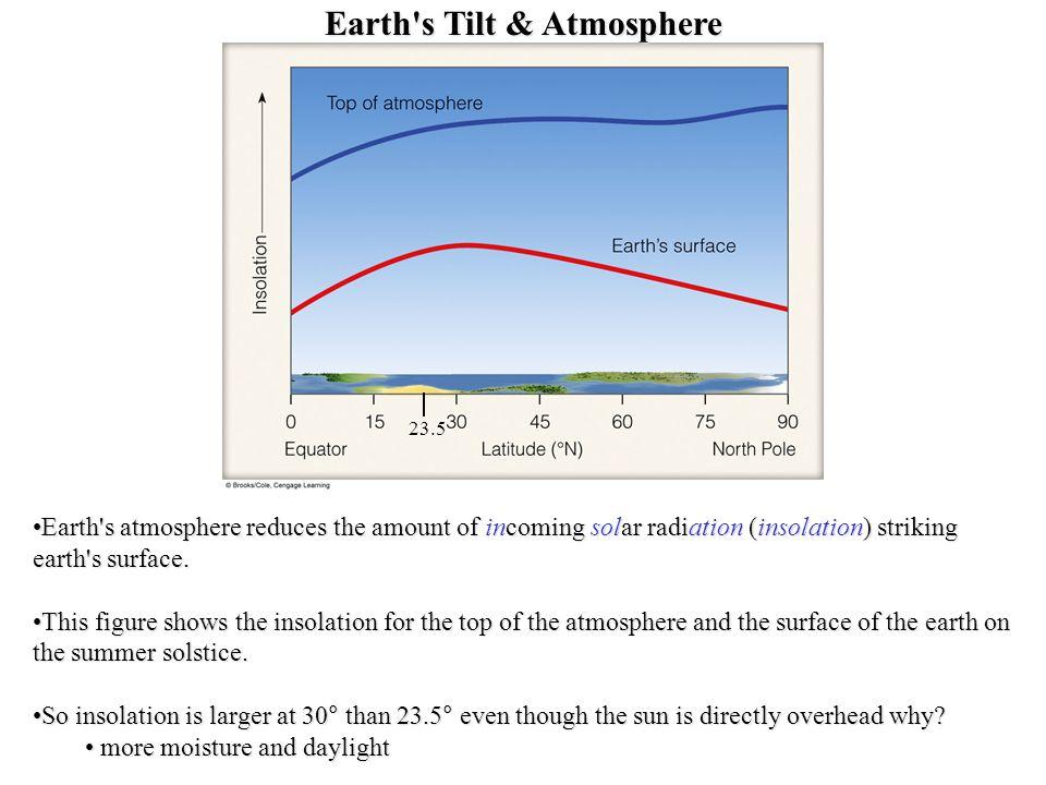 Earth s Tilt Earth s atmosphere and tilt combine to explain variation in received solar radiation.Earth s atmosphere and tilt combine to explain variation in received solar radiation.