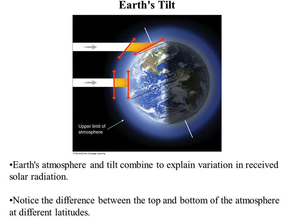 Earth's Tilt Earth's atmosphere and tilt combine to explain variation in received solar radiation.Earth's atmosphere and tilt combine to explain varia