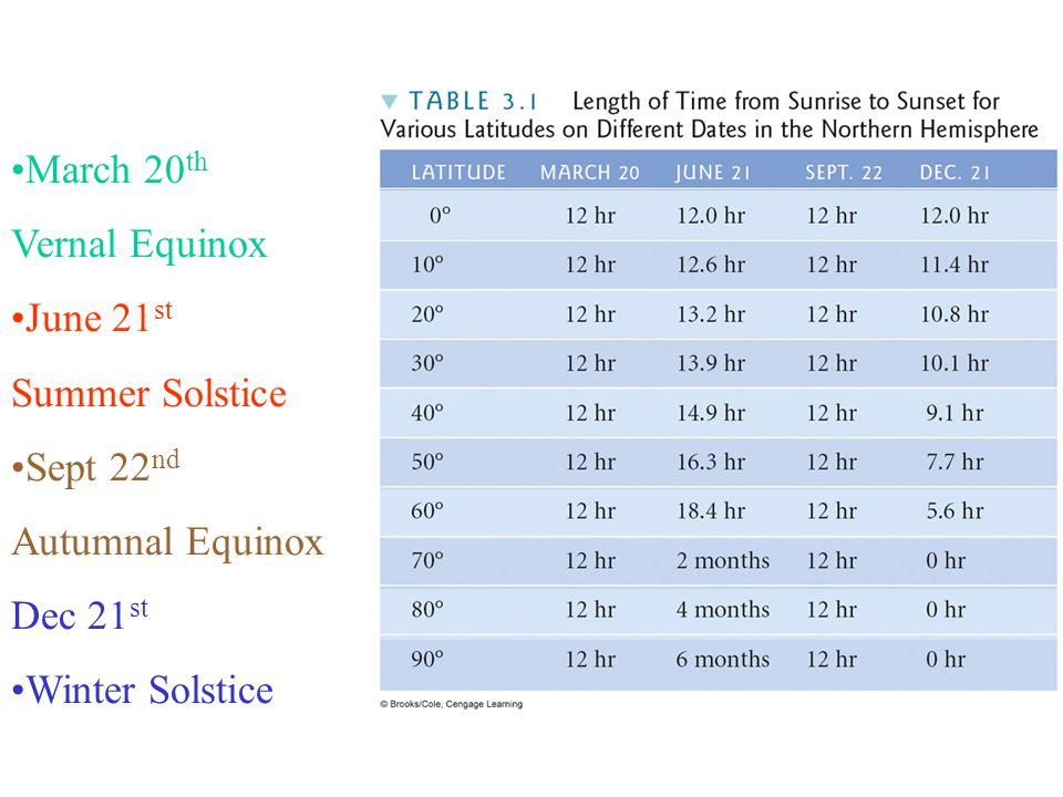 March 20 th Vernal Equinox June 21 st Summer Solstice Sept 22 nd Autumnal Equinox Dec 21 st Winter Solstice