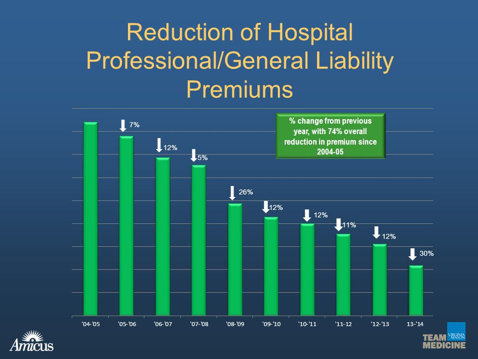 Reduction of Hospital Professional/General Liability Premiums % change from previous year, with 74% overall reduction in premium since 2004-05 7% 12%