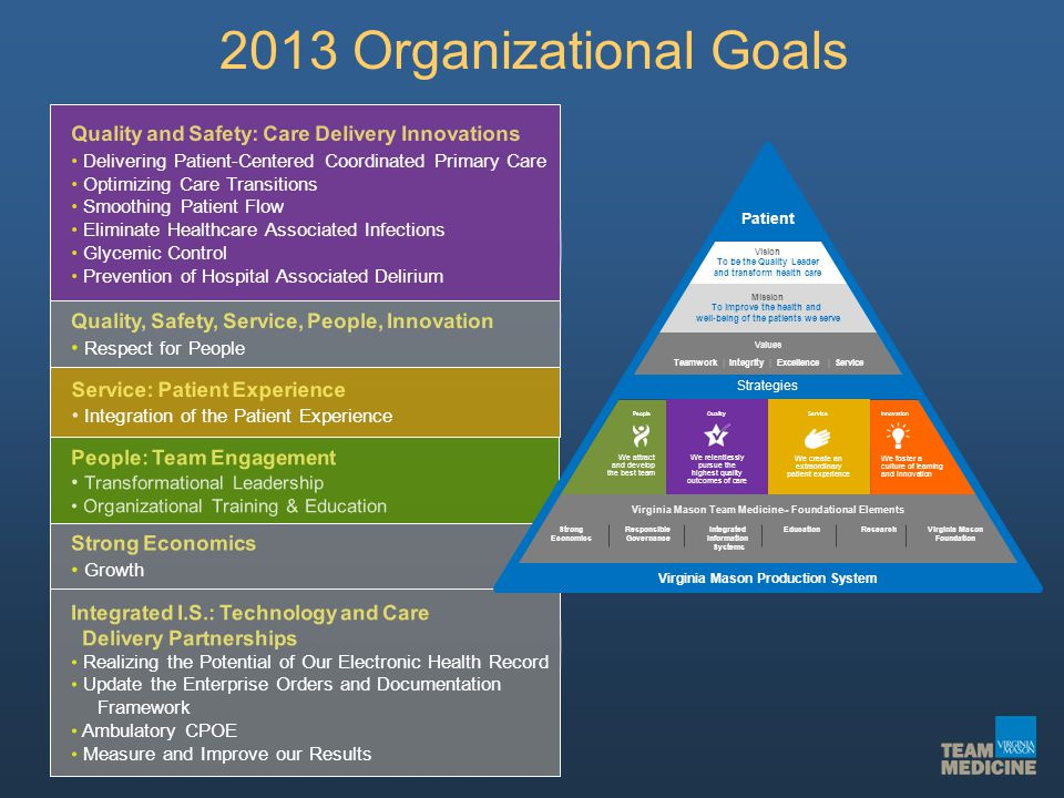 2013 Organizational Goals Quality and Safety: Care Delivery Innovations Delivering Patient-Centered Coordinated Primary Care Optimizing Care Transitio