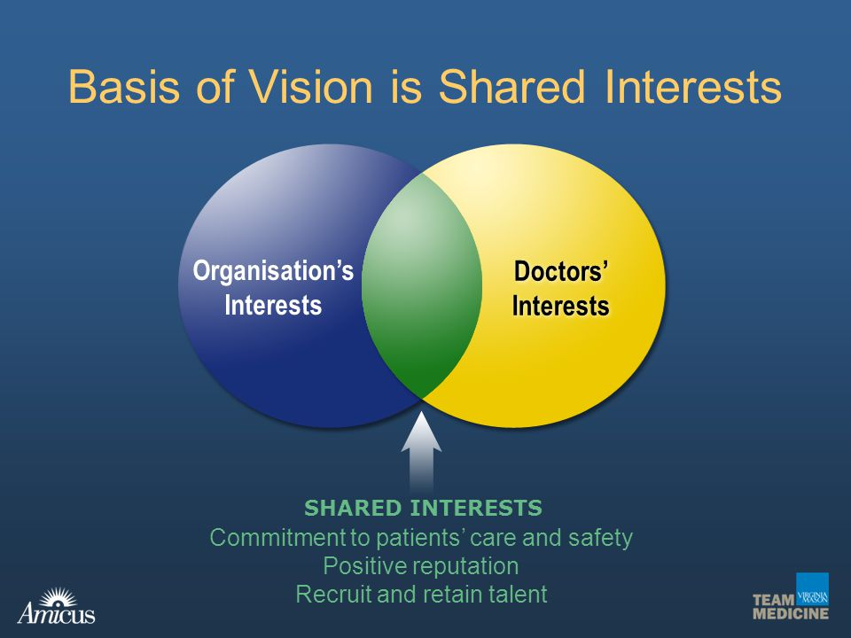 Basis of Vision is Shared Interests Organisations Interests Doctors Interests SHARED INTERESTS Commitment to patients care and safety Positive reputat