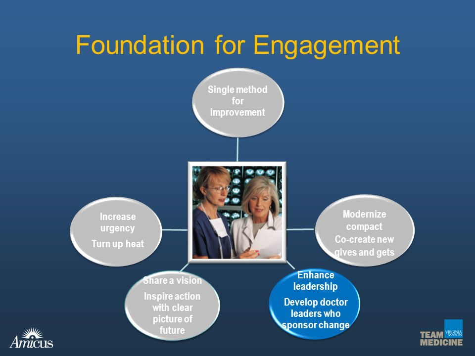 Foundation for Engagement Share a vision Inspire action with clear picture of future Engaged Doctors Modernize compact Co-create new gives and gets Mo