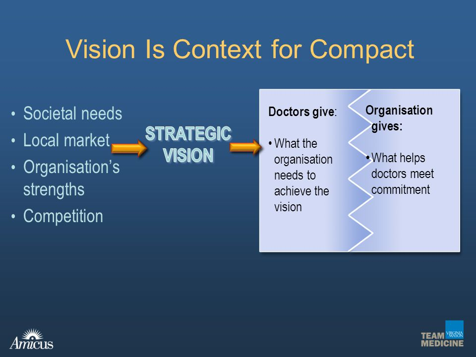 Vision Is Context for Compact Societal needs Local market Organisations strengths Competition Doctors give : What the organisation needs to achieve th