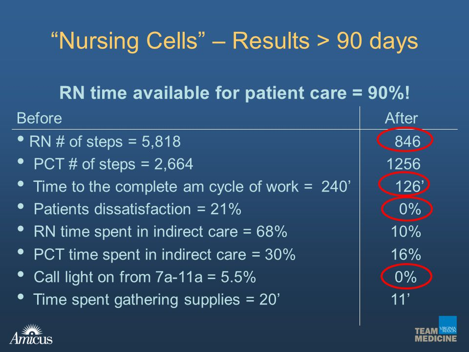 Nursing Cells – Results > 90 days Before After RN # of steps = 5,818 PCT # of steps = 2,664 Time to the complete am cycle of work = 240 Patients dissa