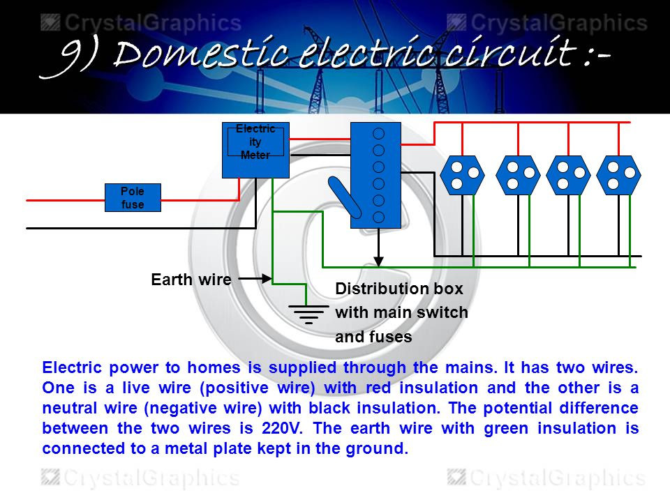 9) Domestic electric circuit :- Pole fuse Electric ity Meter Earth wire Distribution box with main switch and fuses Electric power to homes is supplied through the mains.