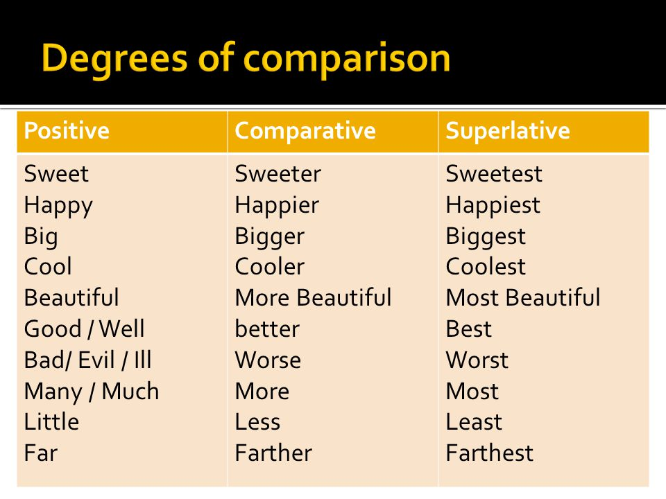 PositiveComparativeSuperlative Sweet Happy Big Cool Beautiful Good / Well Bad/ Evil / Ill Many / Much Little Far Sweeter Happier Bigger Cooler More Be