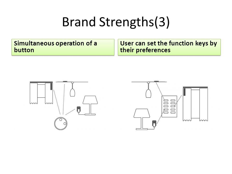 Brand Strengths(3) Simultaneous operation of a button User can set the function keys by their preferences