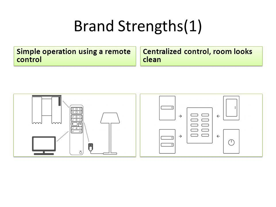Brand Strengths(1) Simple operation using a remote control Centralized control, room looks clean