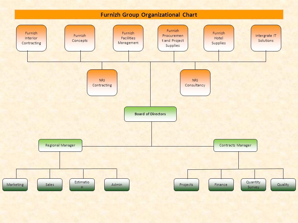 Furnizh Group Organizational Chart Furnizh Interior Contracting Furnizh Concepts NRJ Consultancy NRJ Contracting Intergrate IT Solutions Furnizh Facil