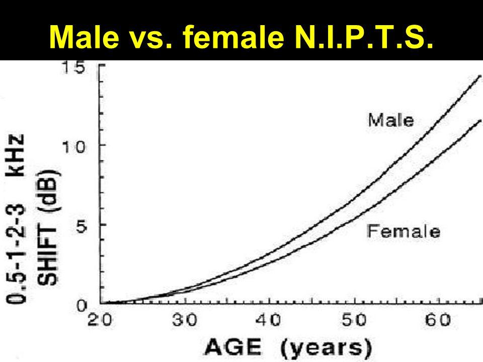 Male vs. female N.I.P.T.S.