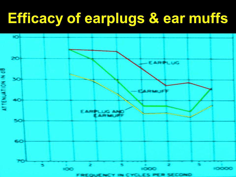 Efficacy of earplugs & ear muffs