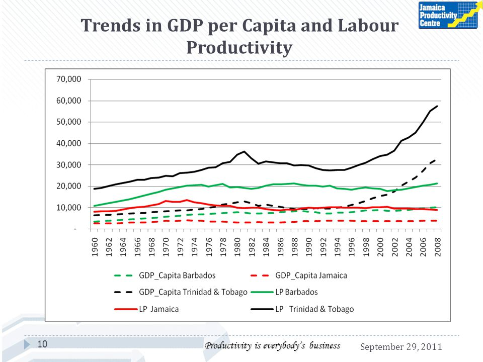 Trends in GDP per Capita and Labour Productivity 10 Productivity is everybodys business September 29, 2011