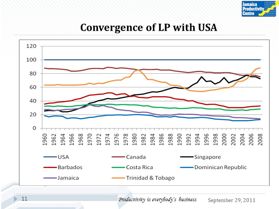 Convergence of LP with USA 11 Productivity is everybodys business September 29, 2011