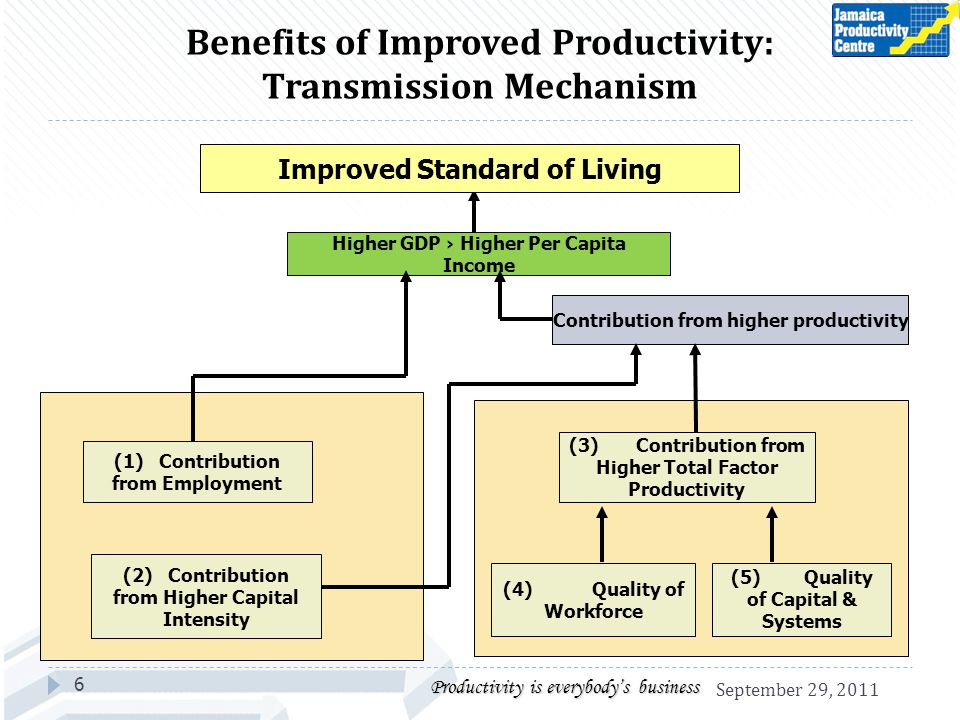 Benefits of Improved Productivity: Transmission Mechanism 6 Improved Standard of Living Higher GDP Higher Per Capita Income (1) Contribution from Employment (2) Contribution from Higher Capital Intensity (3) Contribution from Higher Total Factor Productivity (4) Quality of Workforce (5) Quality of Capital & Systems Contribution from higher productivity Productivity is everybodys business September 29, 2011
