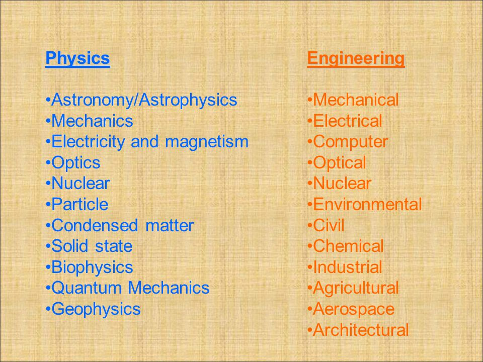 Physics Astronomy/Astrophysics Mechanics Electricity and magnetism Optics Nuclear Particle Condensed matter Solid state Biophysics Quantum Mechanics G
