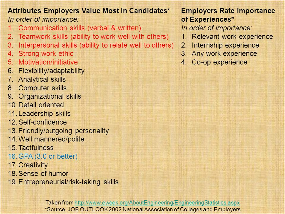 Attributes Employers Value Most in Candidates* In order of importance: 1.Communication skills (verbal & written) 2.Teamwork skills (ability to work we