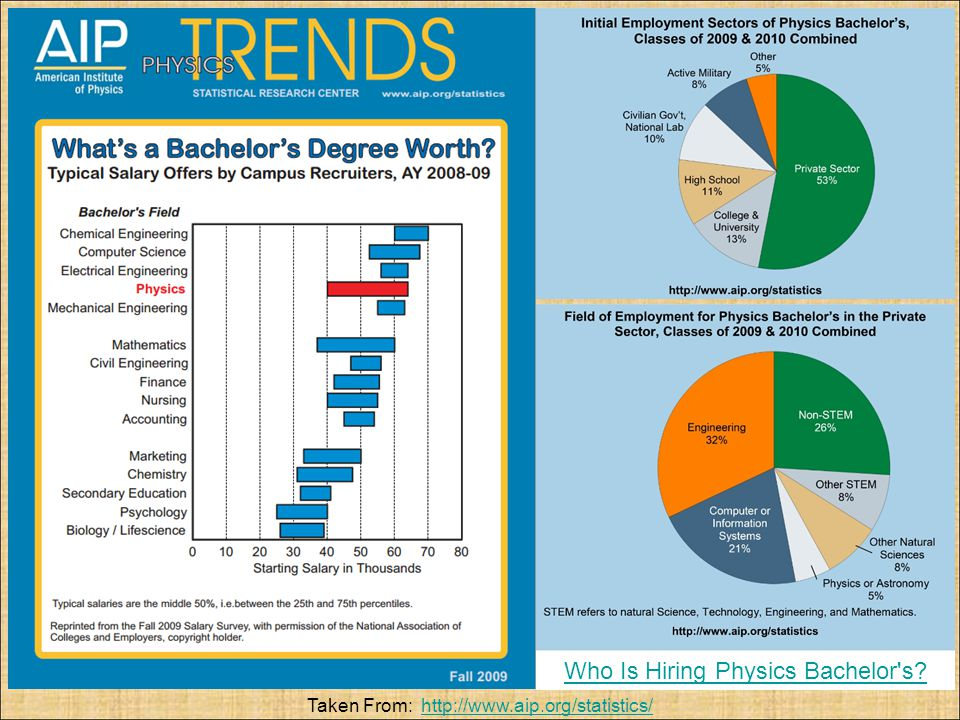 Who Is Hiring Physics Bachelor's? Taken From: http://www.aip.org/statistics/http://www.aip.org/statistics/