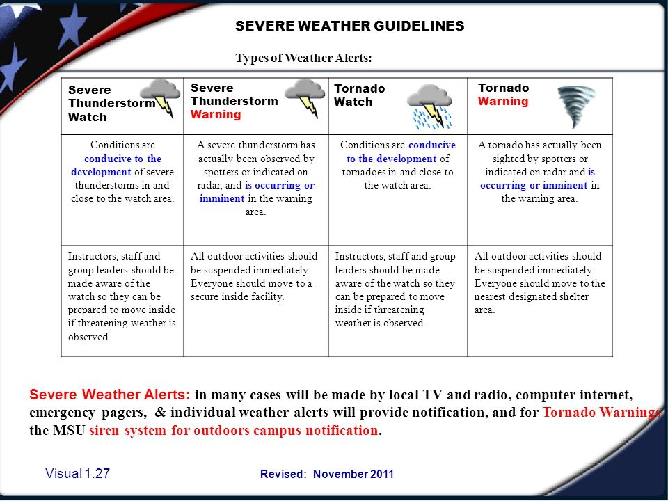 Visual 1.26 Revised: November 2011 Weather Emergency or other reasons for SHELTERING Role of the Emergency Action Team Leader