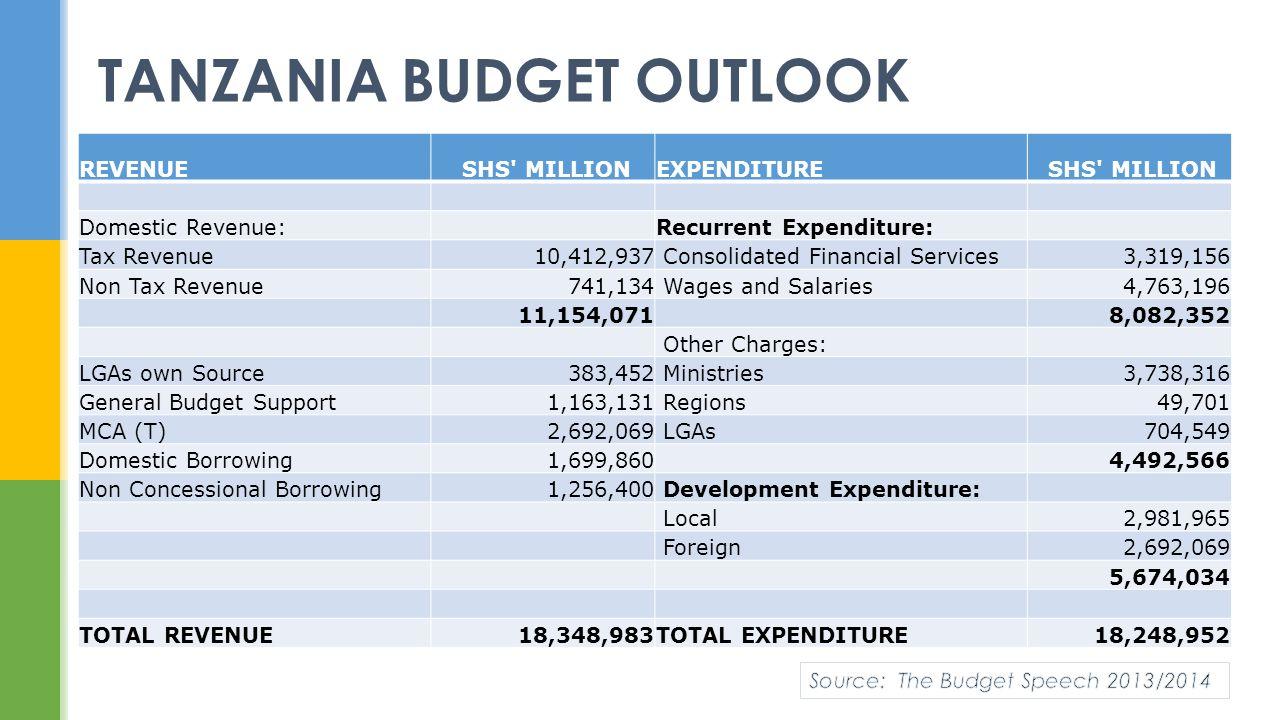 TANZANIA BUDGET OUTLOOK REVENUE SHS' MILLIONEXPENDITURE SHS' MILLION Domestic Revenue:Recurrent Expenditure: Tax Revenue10,412,937 Consolidated Financ