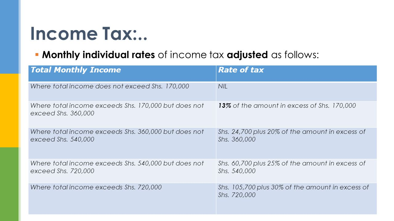 Monthly individual rates of income tax adjusted as follows: Total Monthly IncomeRate of tax Where total income does not exceed Shs. 170,000NIL Where t