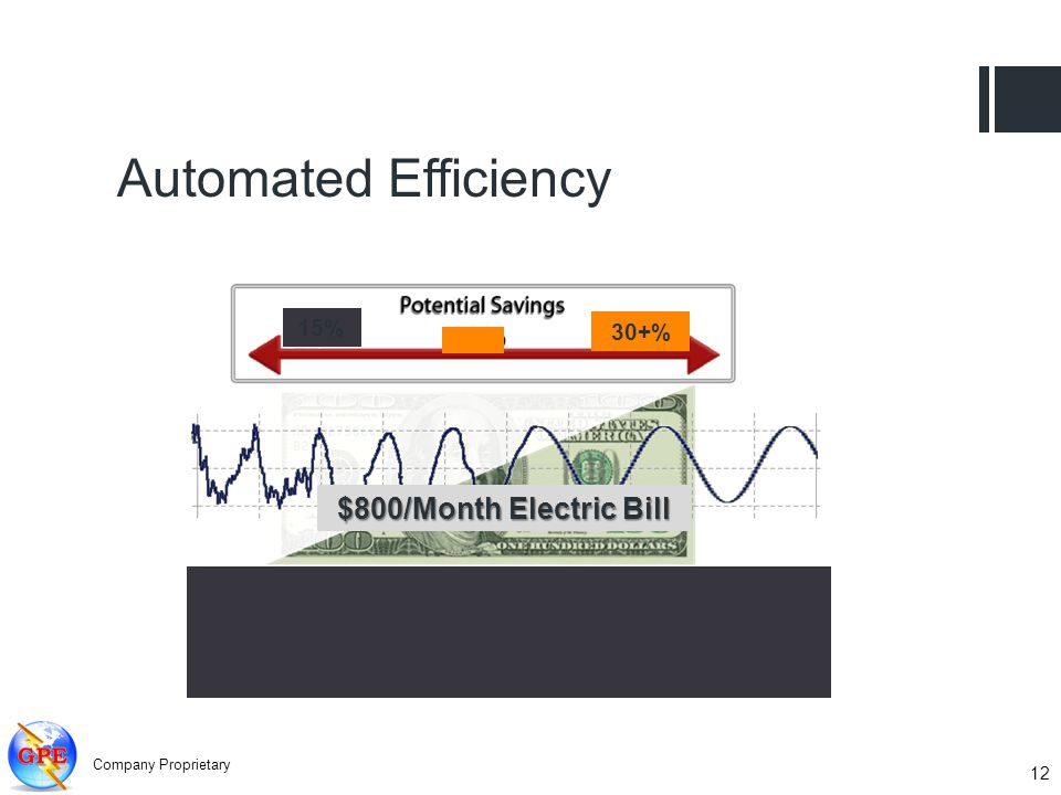 Automated Efficiency 12 $800/Month Electric Bill Company Proprietary 15% 30+%