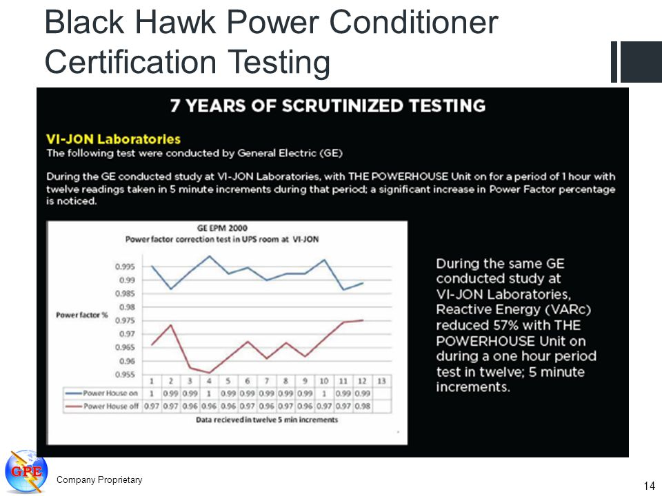 Company Proprietary 14 Black Hawk Power Conditioner Certification Testing