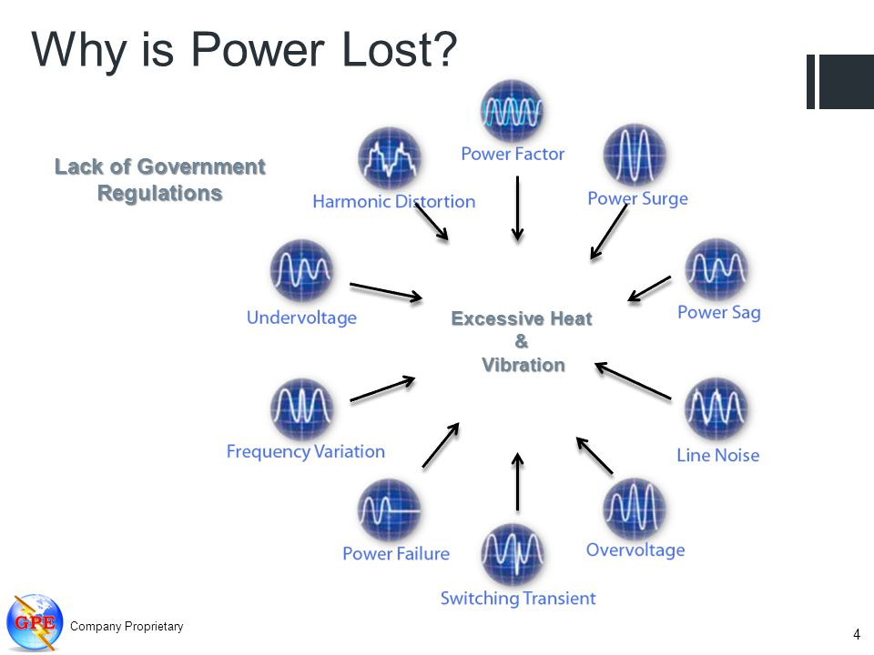 Why is Power Lost? Lack of Government Regulations Excessive Heat &Vibration Company Proprietary 4