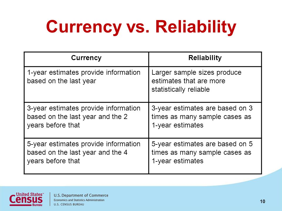 Currency vs. Reliability CurrencyReliability 1-year estimates provide information based on the last year Larger sample sizes produce estimates that ar