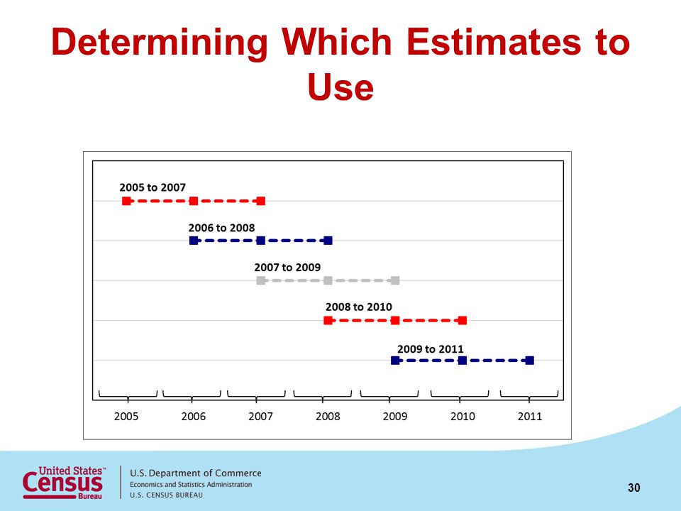 Determining Which Estimates to Use 30