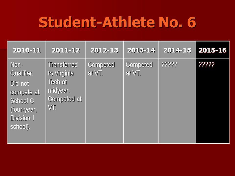 Student-Athlete No. 6 2010-112011-122012-132013-142014-152015-16 Non- Qualifier.