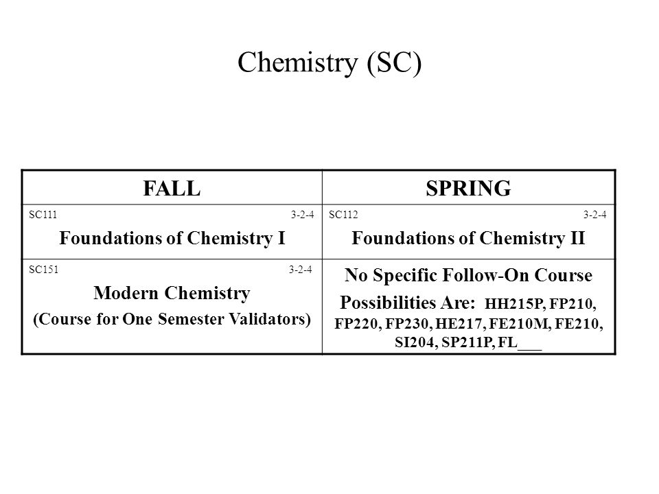 Chemistry (SC) FALLSPRING SC111 3-2-4 Foundations of Chemistry I SC112 3-2-4 Foundations of Chemistry II SC151 3-2-4 Modern Chemistry (Course for One Semester Validators) No Specific Follow-On Course Possibilities Are: HH215P, FP210, FP220, FP230, HE217, FE210M, FE210, SI204, SP211P, FL___