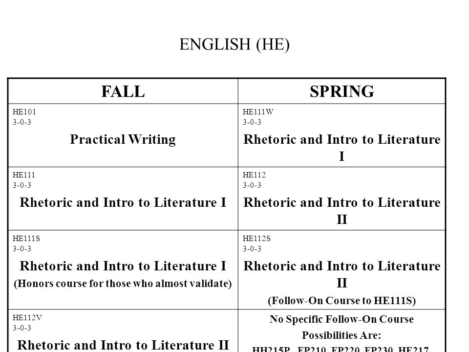 ENGLISH (HE) FALLSPRING HE101 3-0-3 Practical Writing HE111W 3-0-3 Rhetoric and Intro to Literature I HE111 3-0-3 Rhetoric and Intro to Literature I HE112 3-0-3 Rhetoric and Intro to Literature II HE111S 3-0-3 Rhetoric and Intro to Literature I (Honors course for those who almost validate) HE112S 3-0-3 Rhetoric and Intro to Literature II (Follow-On Course to HE111S) HE112V 3-0-3 Rhetoric and Intro to Literature II (Course for One Semester Validators) No Specific Follow-On Course Possibilities Are: HH215P, FP210, FP220, FP230, HE217, FE210M, FE210, SI204, FL___