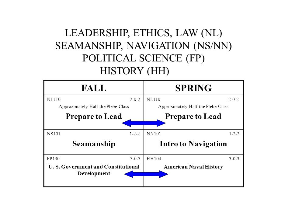 LEADERSHIP, ETHICS, LAW (NL) SEAMANSHIP, NAVIGATION (NS/NN) POLITICAL SCIENCE (FP) HISTORY (HH) FALLSPRING NL110 2-0-2 Approximately Half the Plebe Class Prepare to Lead NL110 2-0-2 Approximately Half the Plebe Class Prepare to Lead NS101 1-2-2 Seamanship NN101 1-2-2 Intro to Navigation FP130 3-0-3 U.