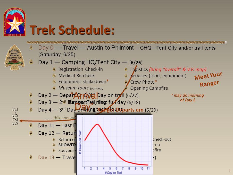 626-E Ranger Training: Hiking techniques Campsite setup Cooking Water purification Navigation … Trek Schedule: Day 1 Camping HQ/Tent City (6/26) Regis