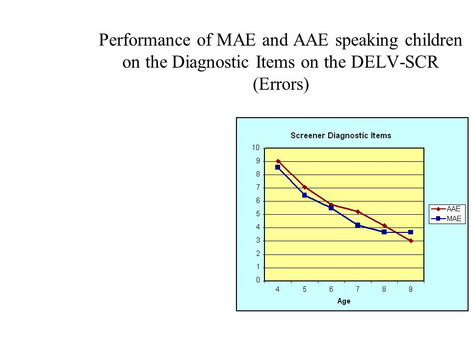 Performance of MAE and AAE speaking children on the Diagnostic Items on the DELV-SCR (Errors)