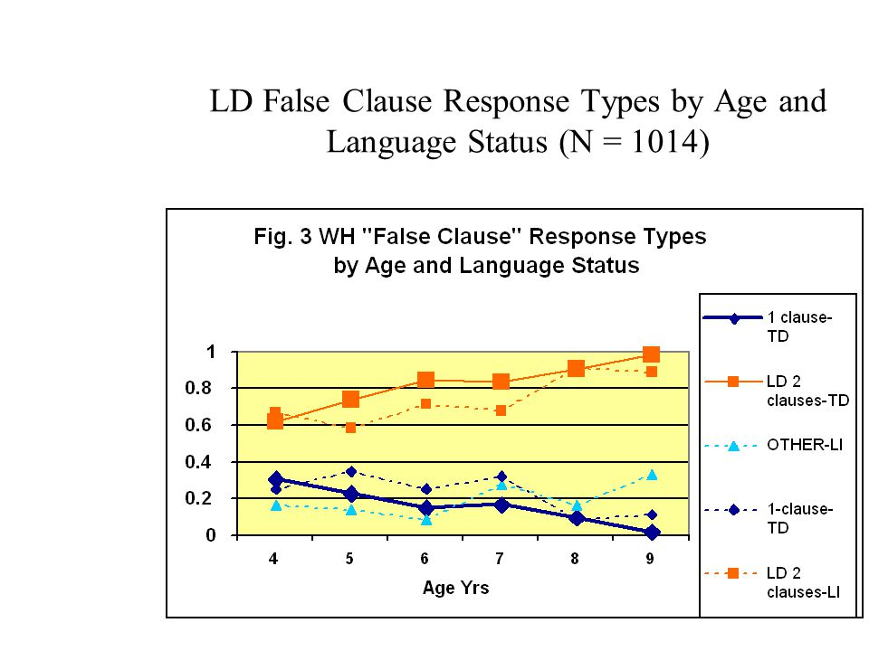 LD False Clause Response Types by Age and Language Status (N = 1014)