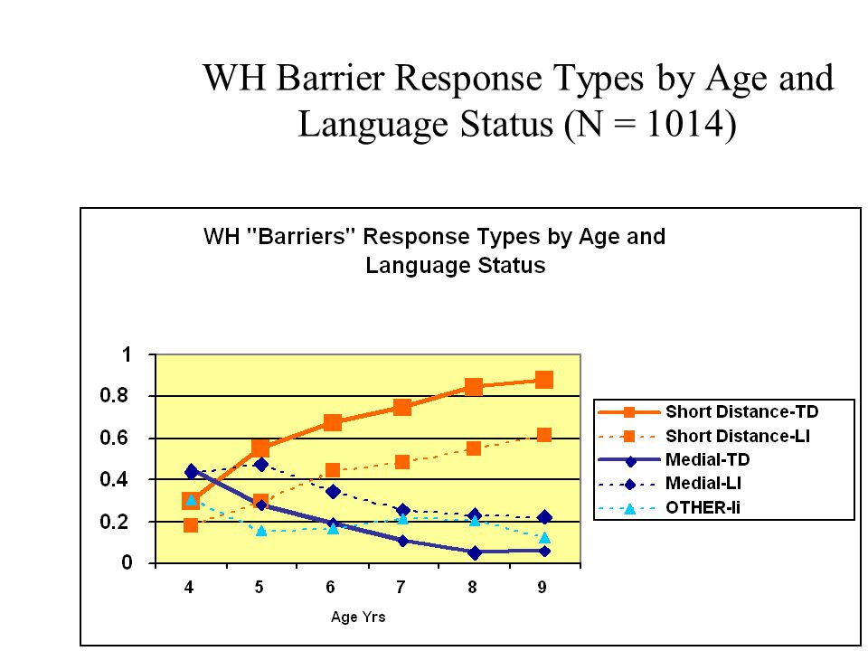 WH Barrier Response Types by Age and Language Status (N = 1014)