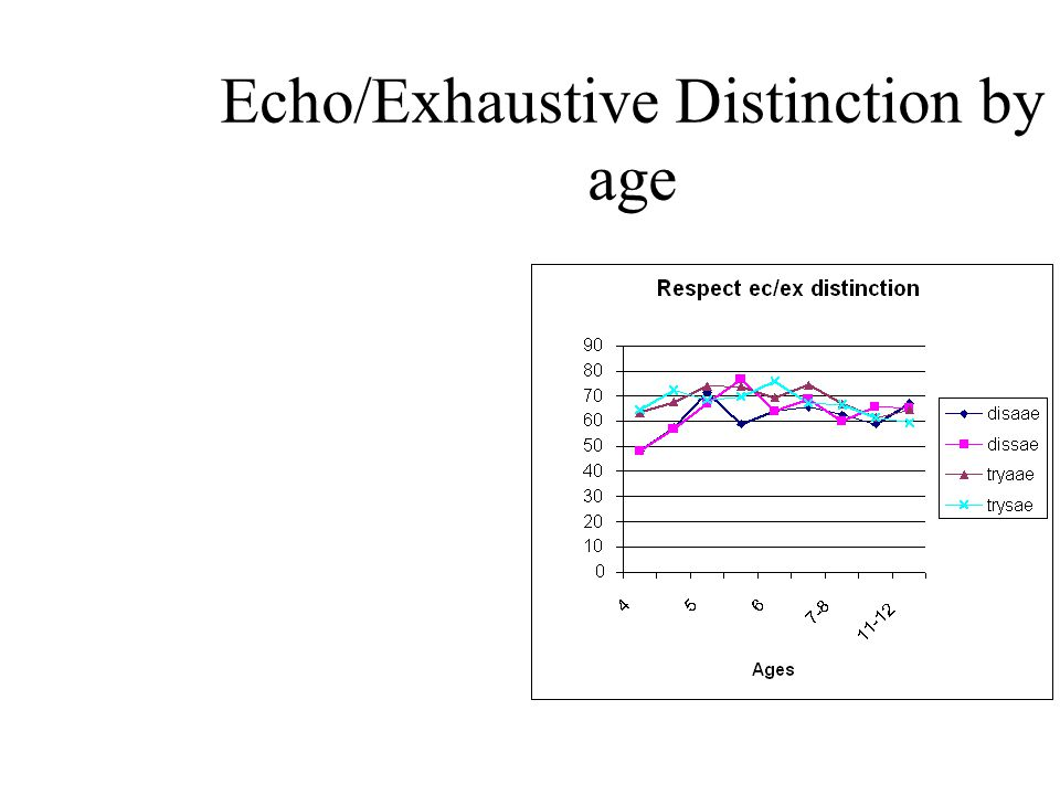 Echo/Exhaustive Distinction by age
