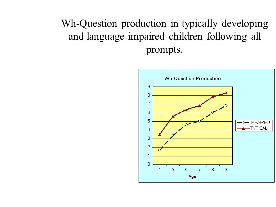 Wh-Question production in typically developing and language impaired children following all prompts.