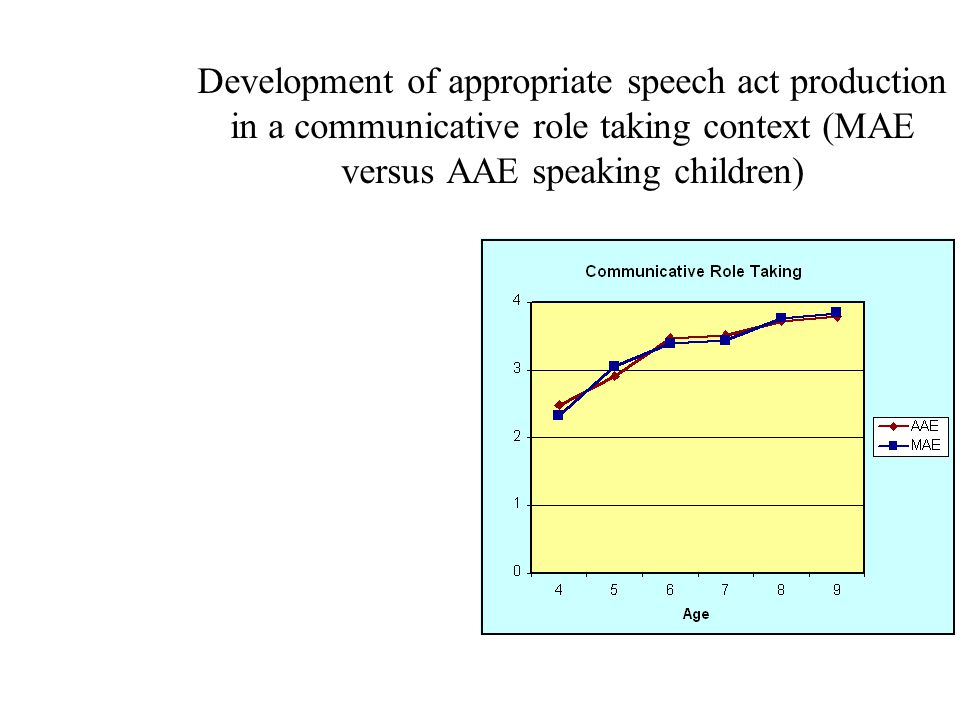 Development of appropriate speech act production in a communicative role taking context (MAE versus AAE speaking children)