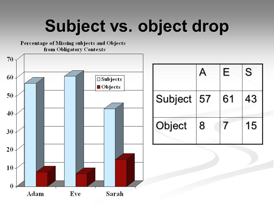 Subject vs. object drop AESSubject576143 Object8715