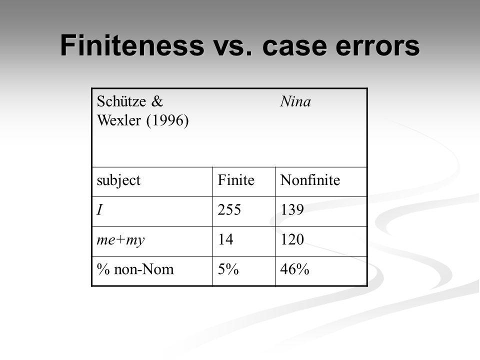 Finiteness vs. case errors Schütze & Wexler (1996) Nina subjectFiniteNonfinite I255139 me+my14120 % non-Nom5%46%