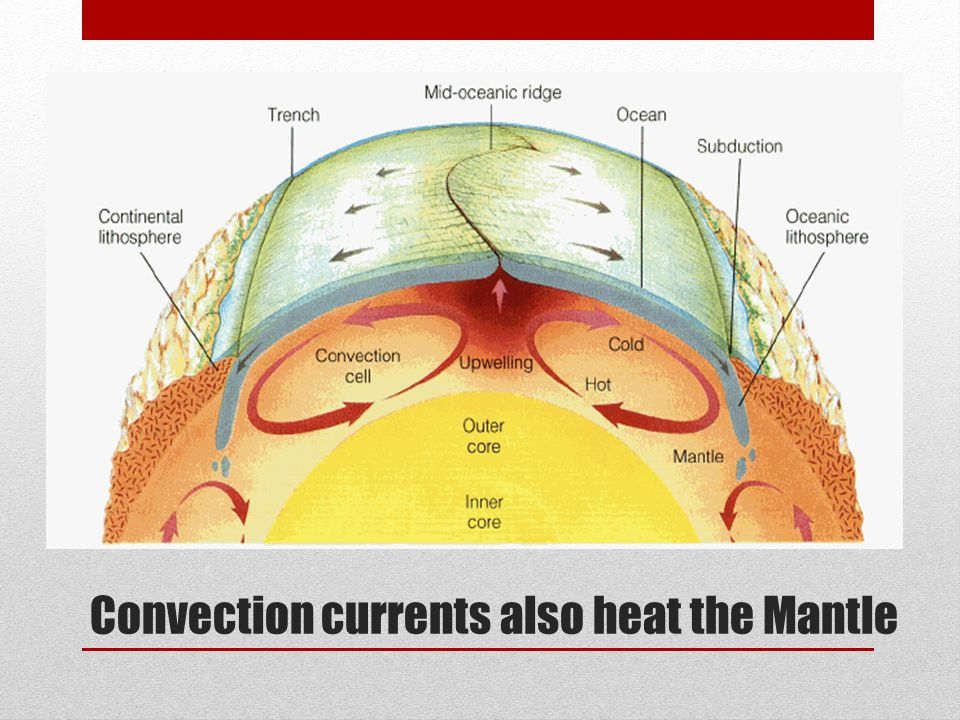 Convection currents also heat the Mantle