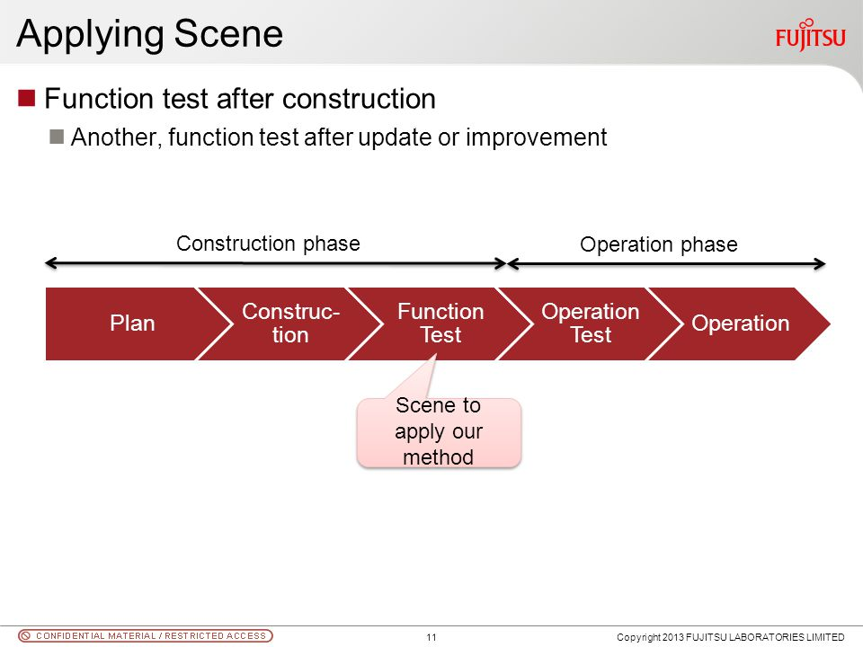 Applying Scene Copyright 2013 FUJITSU LABORATORIES LIMITED Plan Construc- tion Function Test Operation Test Operation Construction phase Operation pha