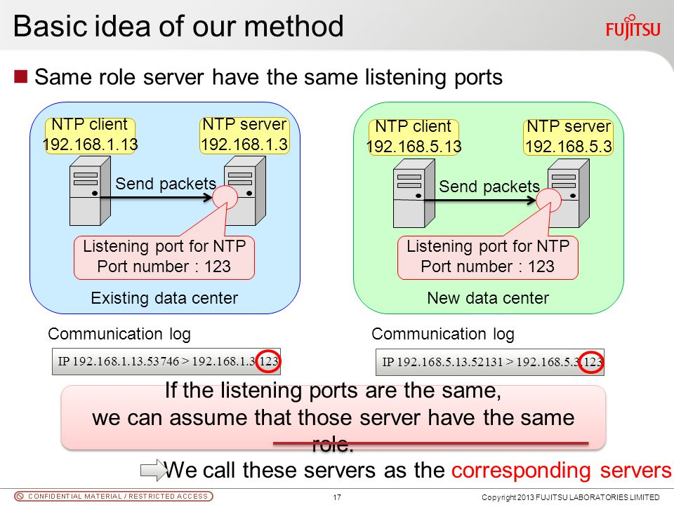 Existing data center Basic idea of our method Same role server have the same listening ports Copyright 2013 FUJITSU LABORATORIES LIMITED Send packets