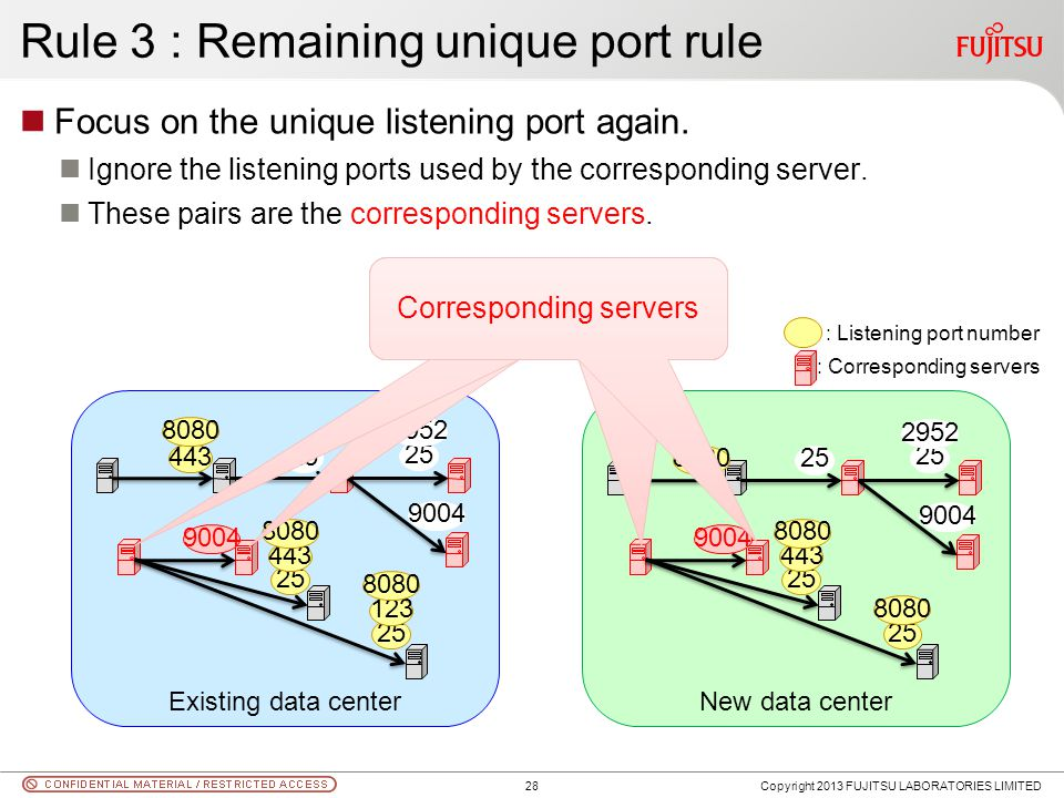 Rule 3 : Remaining unique port rule Focus on the unique listening port again. Ignore the listening ports used by the corresponding server. These pairs