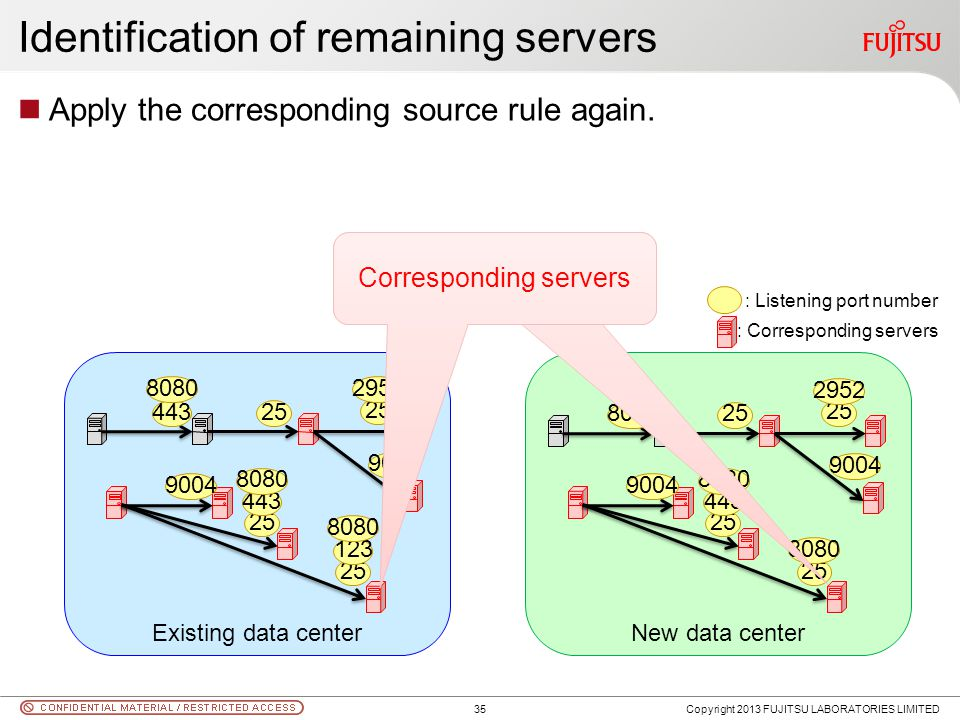 Identification of remaining servers Apply the corresponding source rule again. Copyright 2013 FUJITSU LABORATORIES LIMITED Existing data centerNew dat