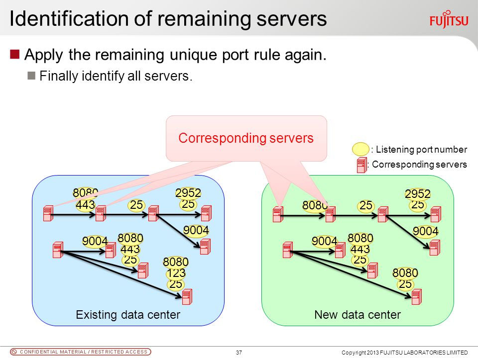 Identification of remaining servers Apply the remaining unique port rule again. Finally identify all servers. Copyright 2013 FUJITSU LABORATORIES LIMI